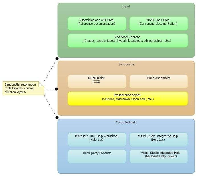 compiled html help file reader